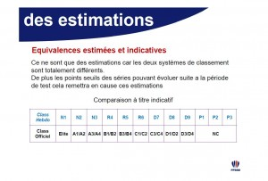 equivalences_classement